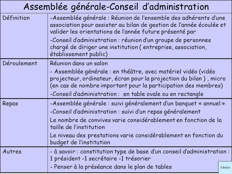 Assemblée générale-Conseil dadministration Définition-Assemblée générale : Réunion de lensemble des adhérents dune association pour assister au bilan