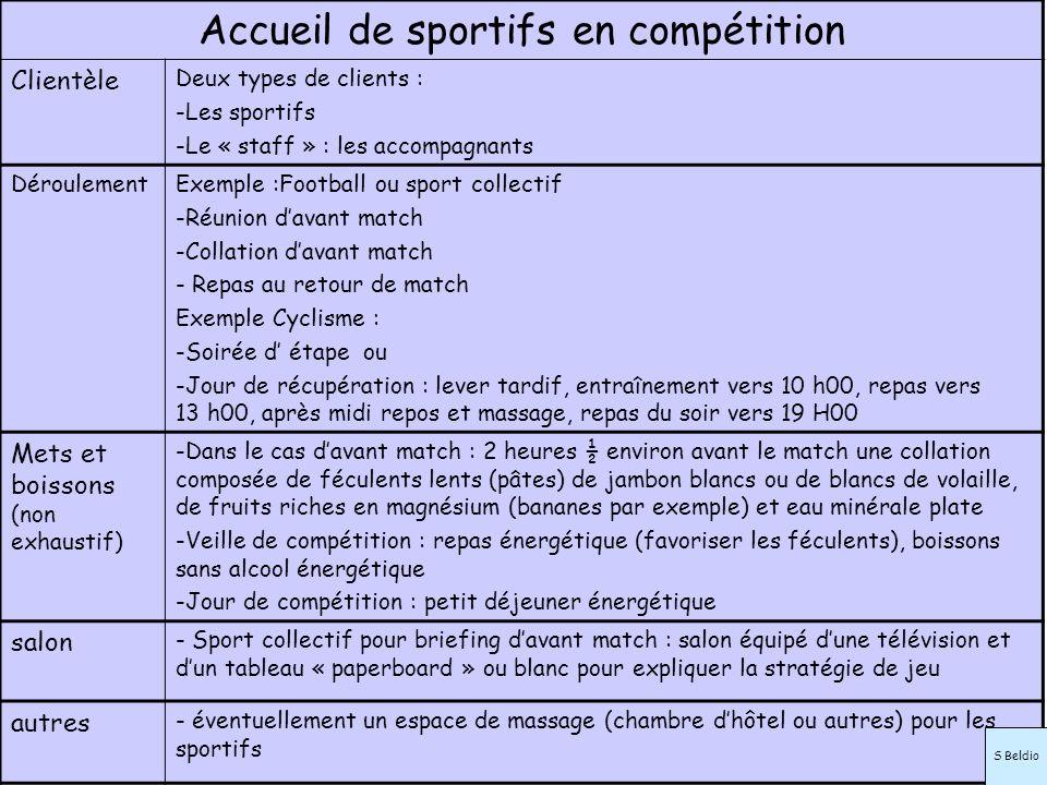Accueil de sportifs en compétition Clientèle Deux types de clients : -Les sportifs -Le « staff » : les accompagnants DéroulementExemple :Football ou s