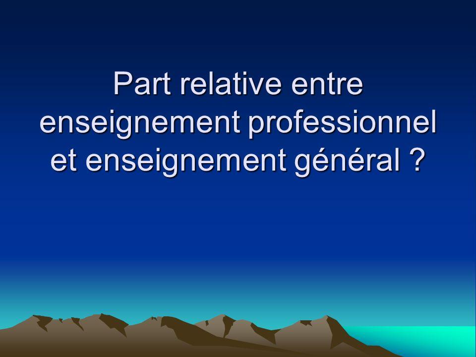 Part relative entre enseignement professionnel et enseignement général