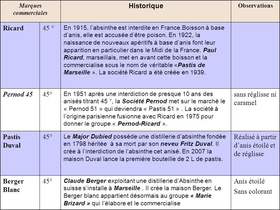 Marque commerciale Historique Observations Pastis Henri Bardouin 45° Produit par les « distilleries et domaines de Provence de Forcalquier et de la Montagne de Lure », il a obtenu la médaille dor du concours général agricole 2008.