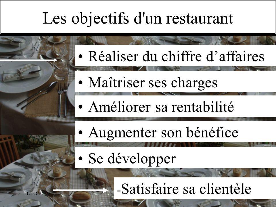 11/1O/2009S.Beldio Les objectifs d'un restaurant - Satisfaire sa clientèle Réaliser du chiffre daffaires Maîtriser ses charges Améliorer sa rentabilit