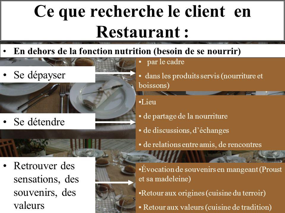 11/1O/2009S.Beldio Ce que recherche le client en Restaurant : par le cadre dans les produits servis (nourriture et boissons) Lieu de partage de la nou