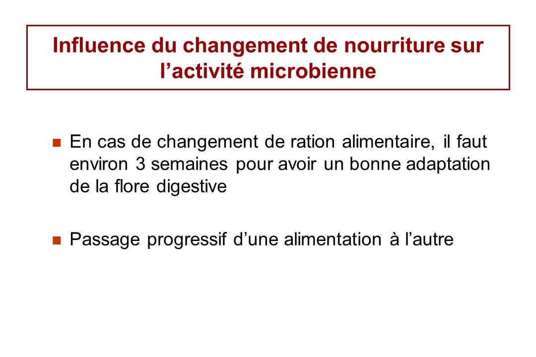Influence du changement de nourriture sur lactivité microbienne En cas de changement de ration alimentaire, il faut environ 3 semaines pour avoir un bonne adaptation de la flore digestive Passage progressif dune alimentation à lautre