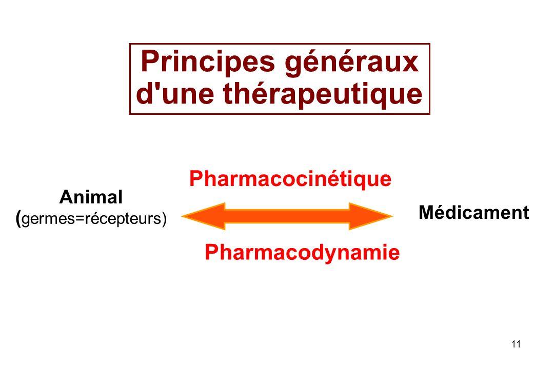 11 Principes généraux d'une thérapeutique Animal ( germes=récepteurs) Médicament Pharmacocinétique Pharmacodynamie