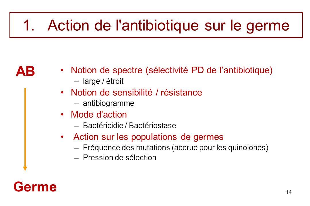 14 1.Action de l'antibiotique sur le germe Notion de spectre (sélectivité PD de lantibiotique) –large / étroit Notion de sensibilité / résistance –ant