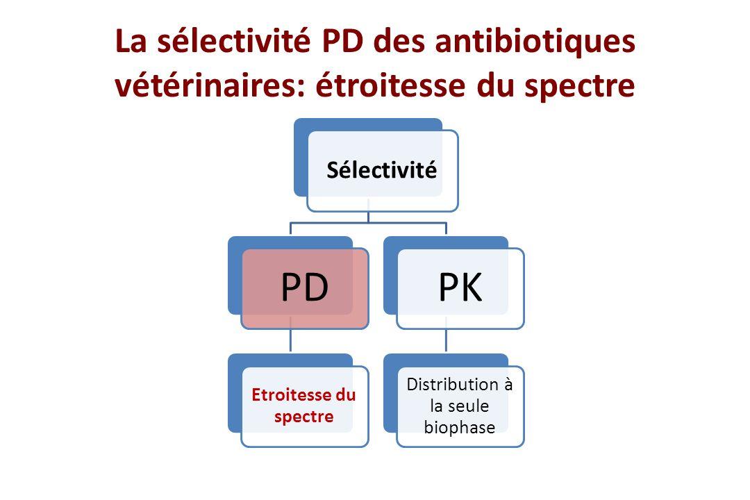 La sélectivité PD des antibiotiques vétérinaires: étroitesse du spectre Sélectivité PD Etroitesse du spectre PK Distribution à la seule biophase