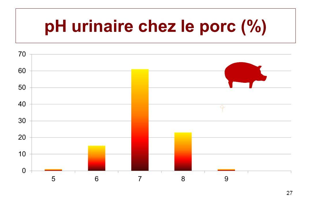 pH urinaire chez le porc (%) 27