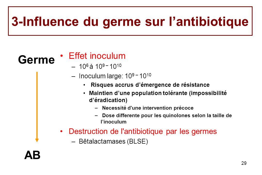 29 Effet inoculum –10 6 à 10 9 – 10 10 –Inoculum large: 10 9 – 10 10 Risques accrus démergence de résistance Maintien dune population tolérante (impos