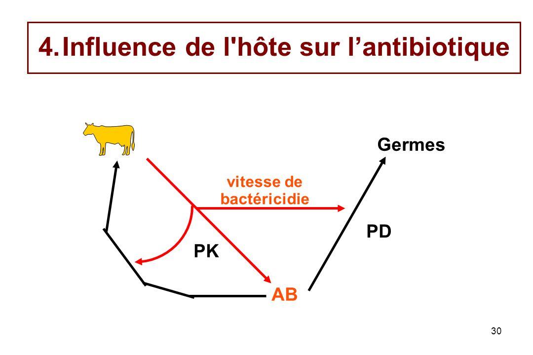30 4.Influence de l'hôte sur lantibiotique PD Germes vitesse de bactéricidie AB PK