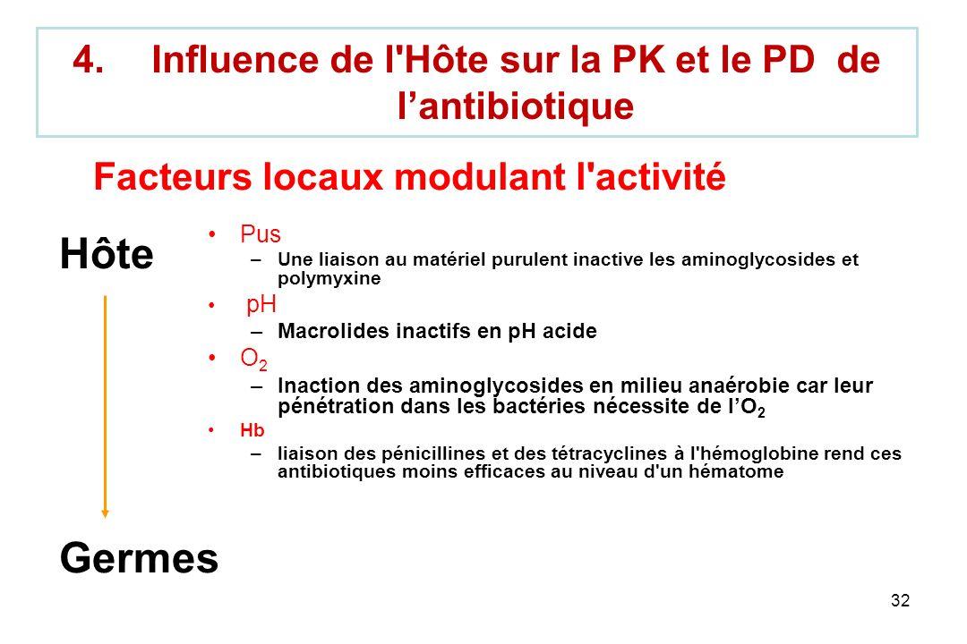32 4.Influence de l'Hôte sur la PK et le PD de lantibiotique Pus –Une liaison au matériel purulent inactive les aminoglycosides et polymyxine pH –Macr