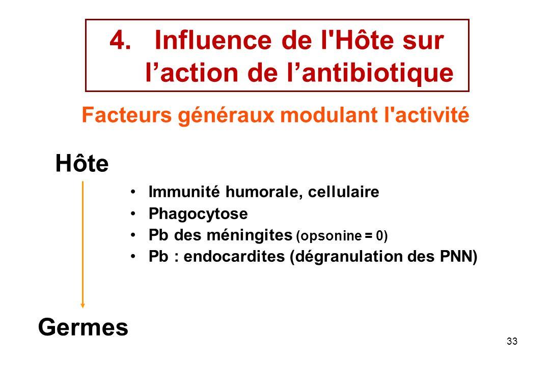 33 4.Influence de l'Hôte sur laction de lantibiotique Immunité humorale, cellulaire Phagocytose Pb des méningites (opsonine = 0) Pb : endocardites (dé