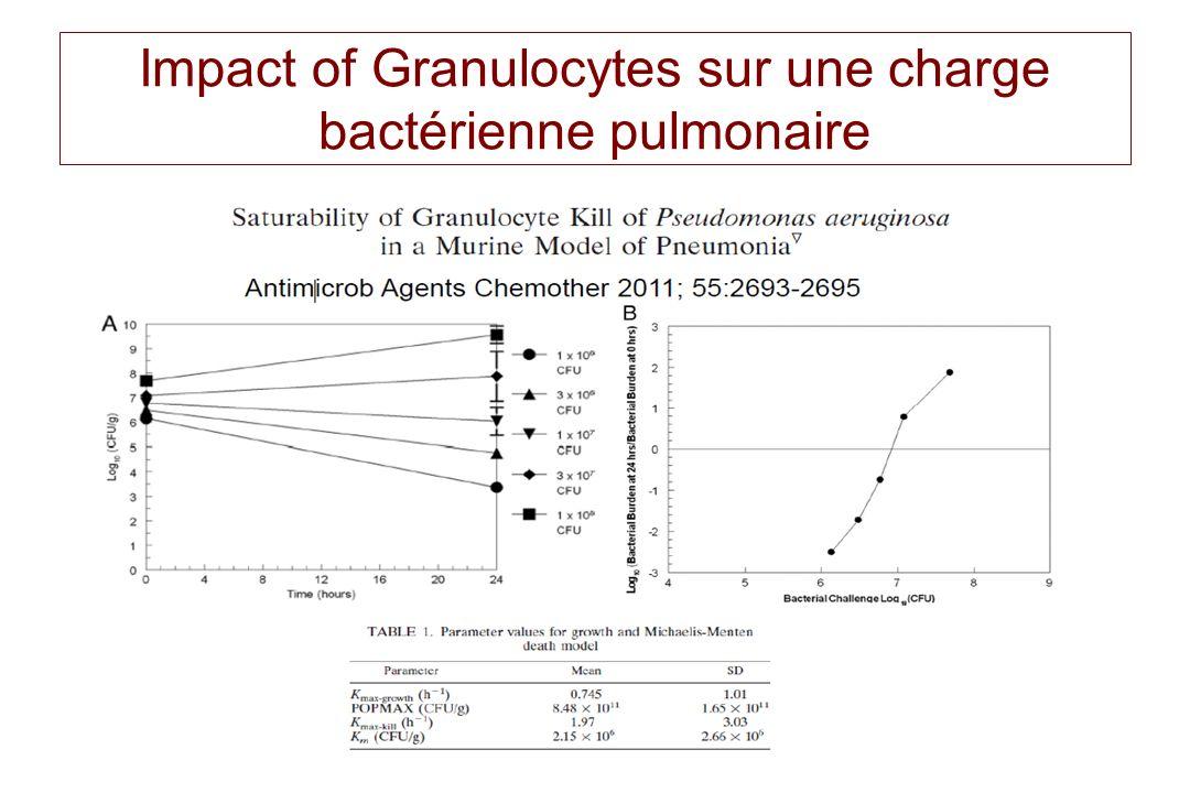 Impact of Granulocytes sur une charge bactérienne pulmonaire