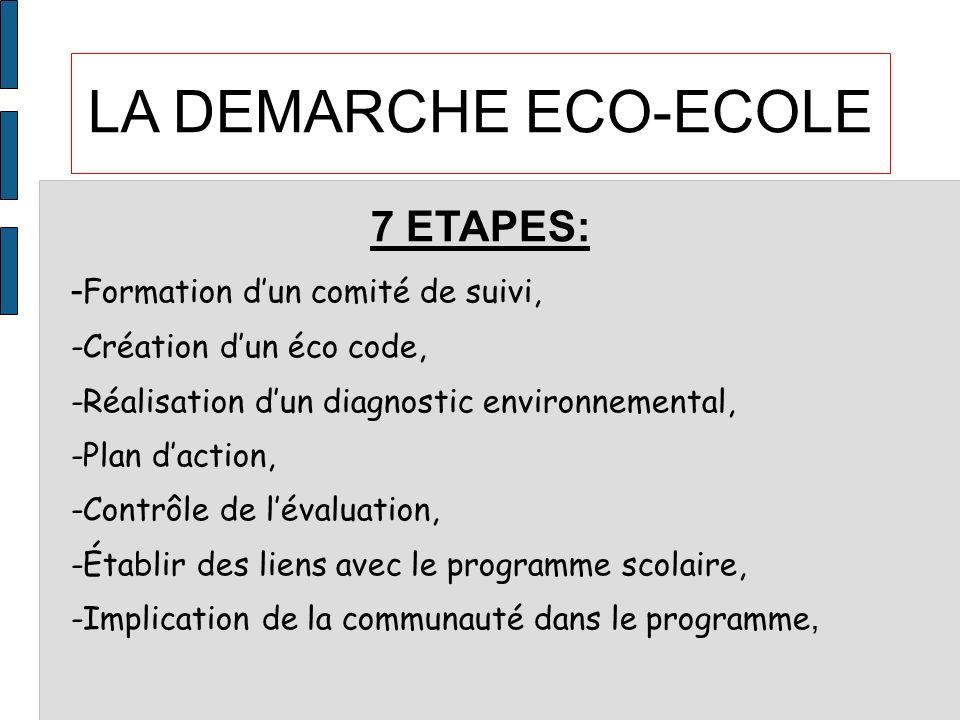 LA DEMARCHE ECO-ECOLE 7 ETAPES: - Formation dun comité de suivi, -Création dun éco code, -Réalisation dun diagnostic environnemental, -Plan daction, -