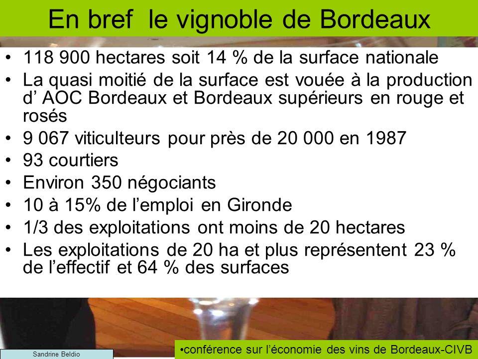 En bref le vignoble de Bordeaux 118 900 hectares soit 14 % de la surface nationale La quasi moitié de la surface est vouée à la production d AOC Bordeaux et Bordeaux supérieurs en rouge et rosés 9 067 viticulteurs pour près de 20 000 en 1987 93 courtiers Environ 350 négociants 10 à 15% de lemploi en Gironde 1/3 des exploitations ont moins de 20 hectares Les exploitations de 20 ha et plus représentent 23 % de leffectif et 64 % des surfaces conférence sur léconomie des vins de Bordeaux-CIVB Sandrine Beldio