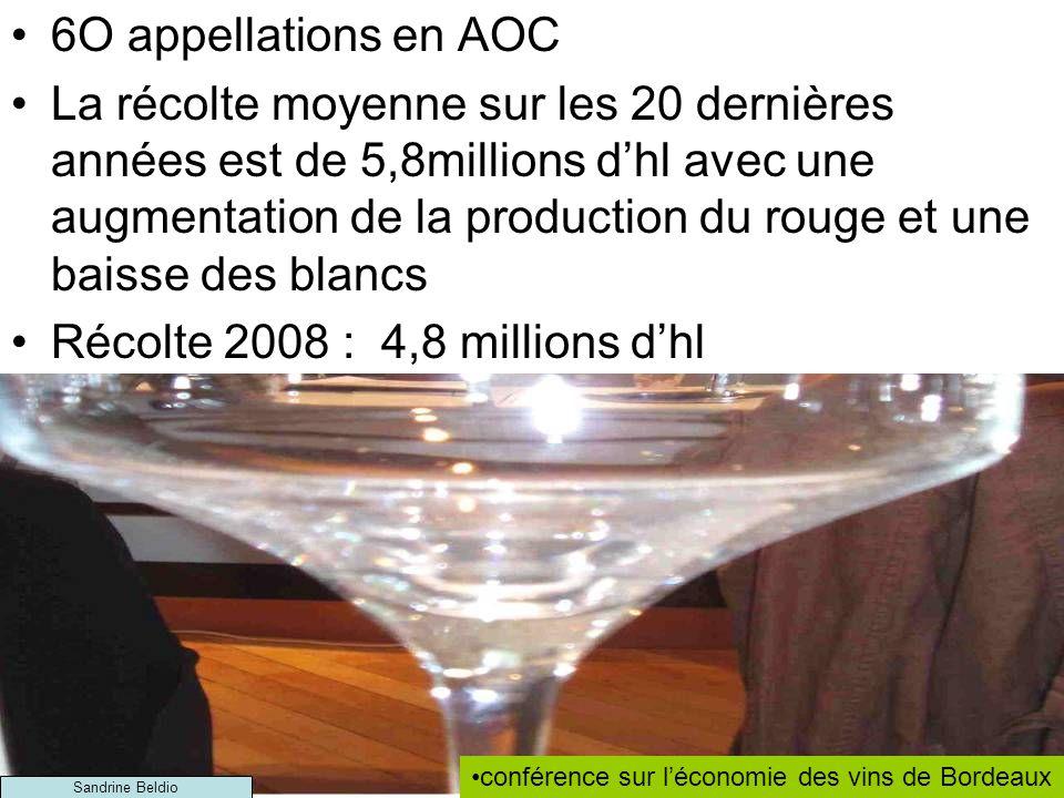 6O appellations en AOC La récolte moyenne sur les 20 dernières années est de 5,8millions dhl avec une augmentation de la production du rouge et une baisse des blancs Récolte 2008 : 4,8 millions dhl conférence sur léconomie des vins de Bordeaux Sandrine Beldio