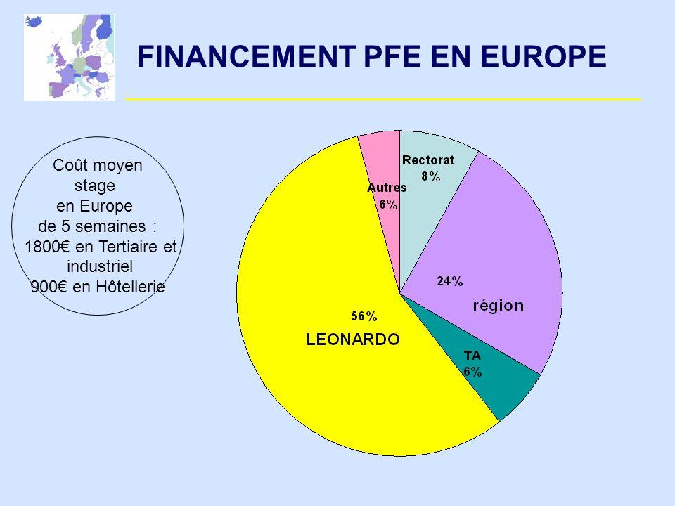 FINANCEMENT PFE EN EUROPE Coût moyen stage en Europe de 5 semaines : 1800 en Tertiaire et industriel 900 en Hôtellerie