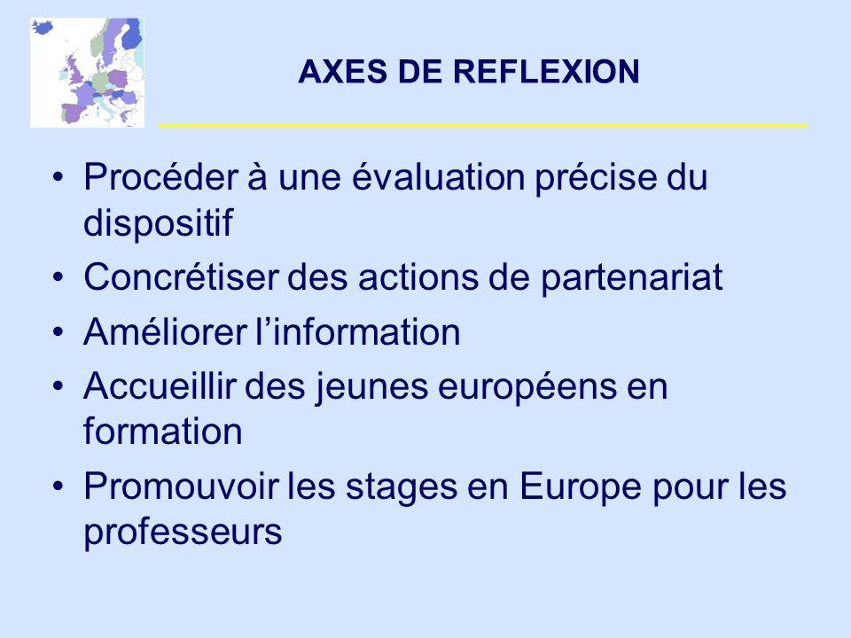 AXES DE REFLEXION Procéder à une évaluation précise du dispositif Concrétiser des actions de partenariat Améliorer linformation Accueillir des jeunes