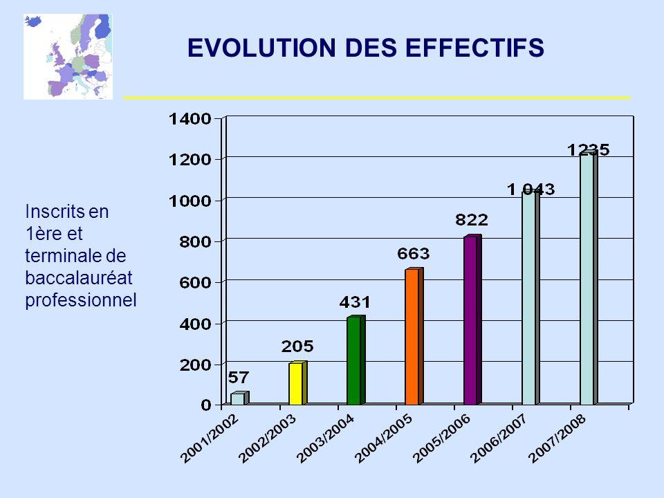 EVOLUTION DES EFFECTIFS Inscrits en 1ère et terminale de baccalauréat professionnel
