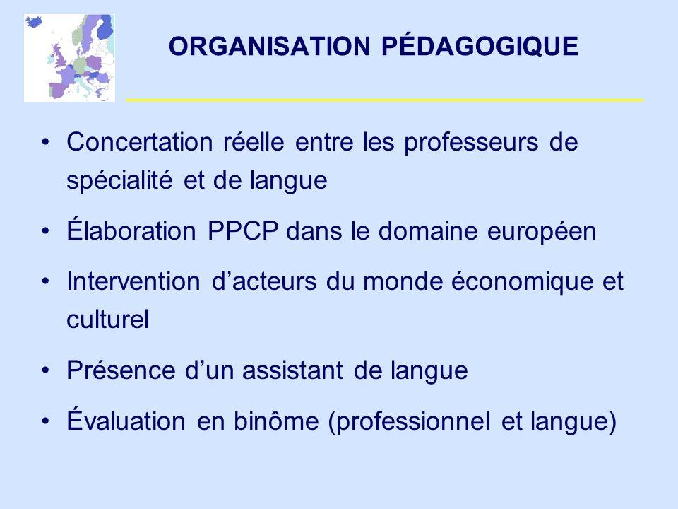 ORGANISATION PÉDAGOGIQUE Concertation réelle entre les professeurs de spécialité et de langue Élaboration PPCP dans le domaine européen Intervention d