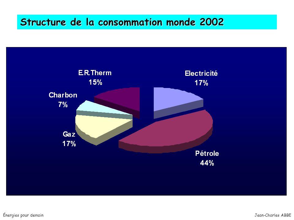Jean-Charles ABBEÉnergies pour demain Structure de la consommation monde 2002