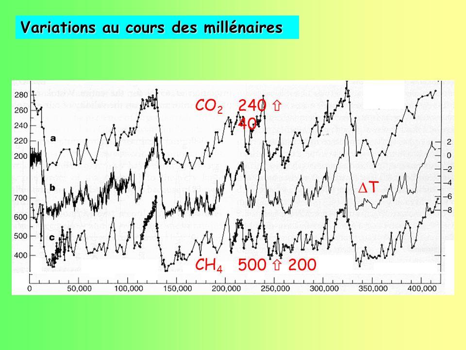 CH 4 CO 2 T Variations au cours des millénaires 240 40 500 200