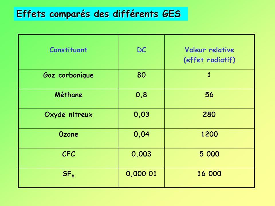 ConstituantDCValeur relative (effet radiatif) Gaz carbonique801 Méthane0,856 Oxyde nitreux0,03280 0zone0,041200 CFC0,0035 000 SF 6 0,000 0116 000 Effets comparés des différents GES