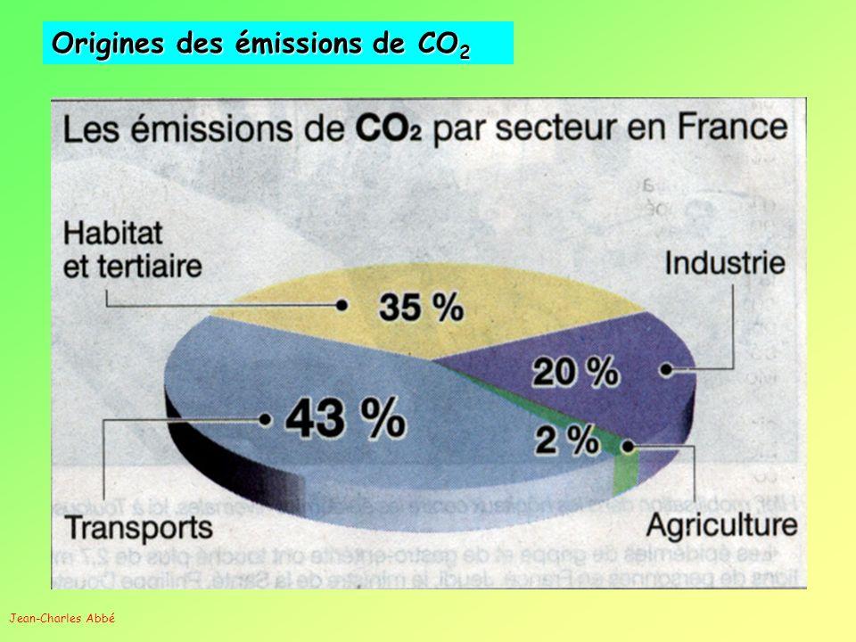 Origines des émissions de CO 2 Jean-Charles Abbé