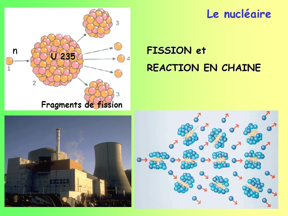 FISSION et REACTION EN CHAINE U 235 n Fragments de fission Le nucléaire