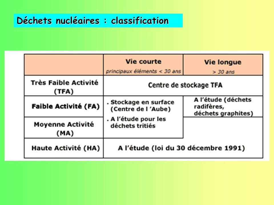 Déchets nucléaires : classification