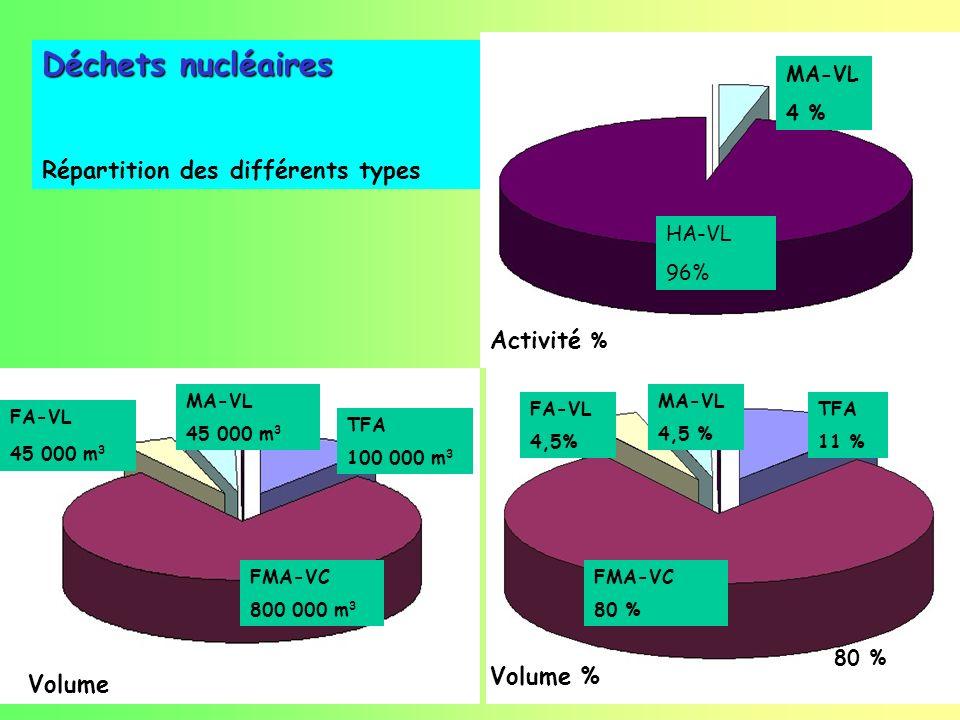 FA-VL 45 000 m 3 MA-VL 45 000 m 3 TFA 100 000 m 3 FMA-VC 800 000 m 3 Volume 80 % FMA-VC 80 % TFA 11 % MA-VL 4,5 % FA-VL 4,5% Volume % MA-VL 4 % HA-VL 96% Activité % Déchets nucléaires Répartition des différents types
