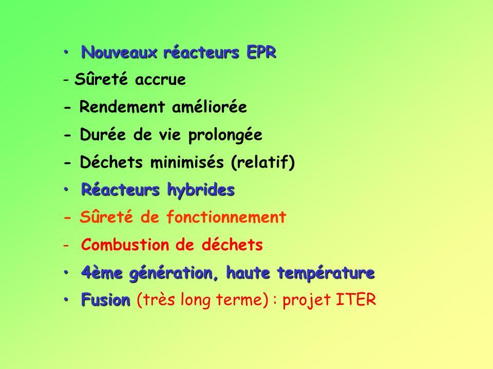 Nouveaux réacteurs EPRNouveaux réacteurs EPR - Sûreté accrue - Rendement améliorée - Durée de vie prolongée - Déchets minimisés (relatif) Réacteurs hybridesRéacteurs hybrides - Sûreté de fonctionnement -Combustion de déchets 4ème génération, haute température4ème génération, haute température FusionFusion (très long terme) : projet ITER