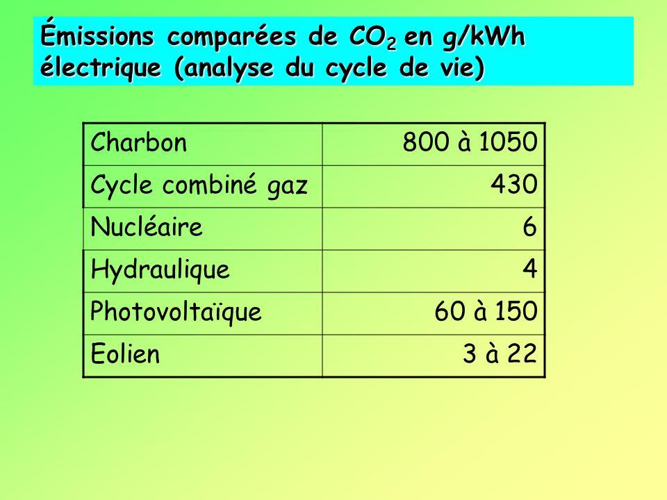 Charbon800 à 1050 Cycle combiné gaz430 Nucléaire6 Hydraulique4 Photovoltaïque60 à 150 Eolien3 à 22 Émissions comparées de CO 2 en g/kWh électrique (analyse du cycle de vie)