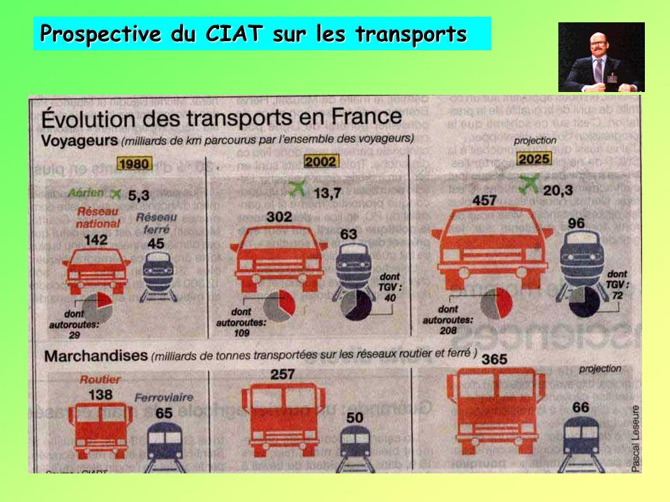 Prospective du CIAT sur les transports