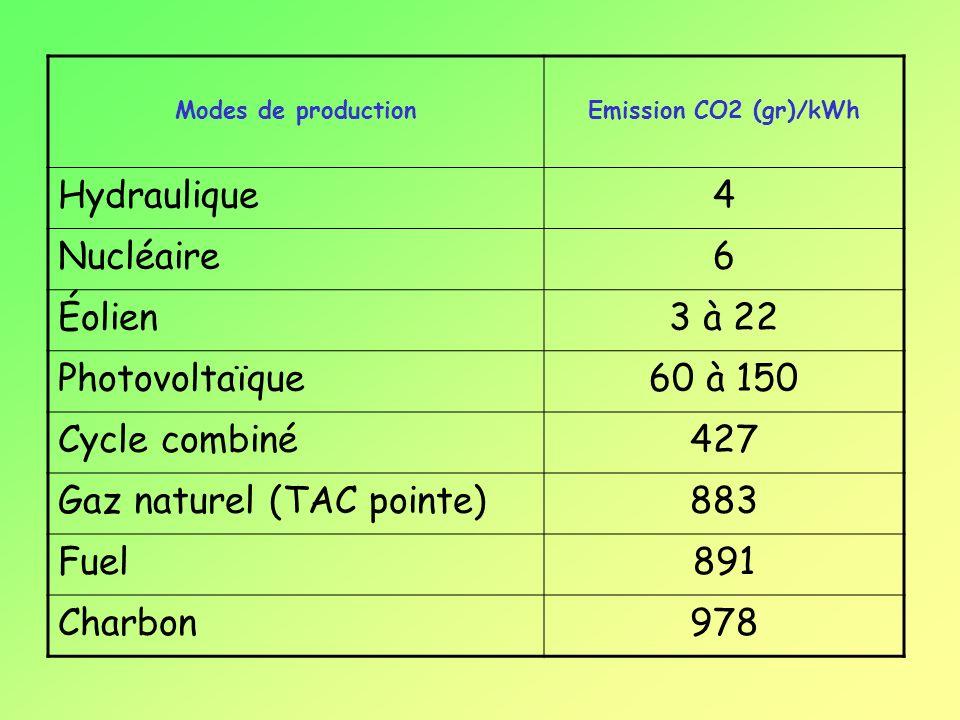 Modes de productionEmission CO2 (gr)/kWh Hydraulique4 Nucléaire6 Éolien3 à 22 Photovoltaïque60 à 150 Cycle combiné427 Gaz naturel (TAC pointe)883 Fuel891 Charbon978