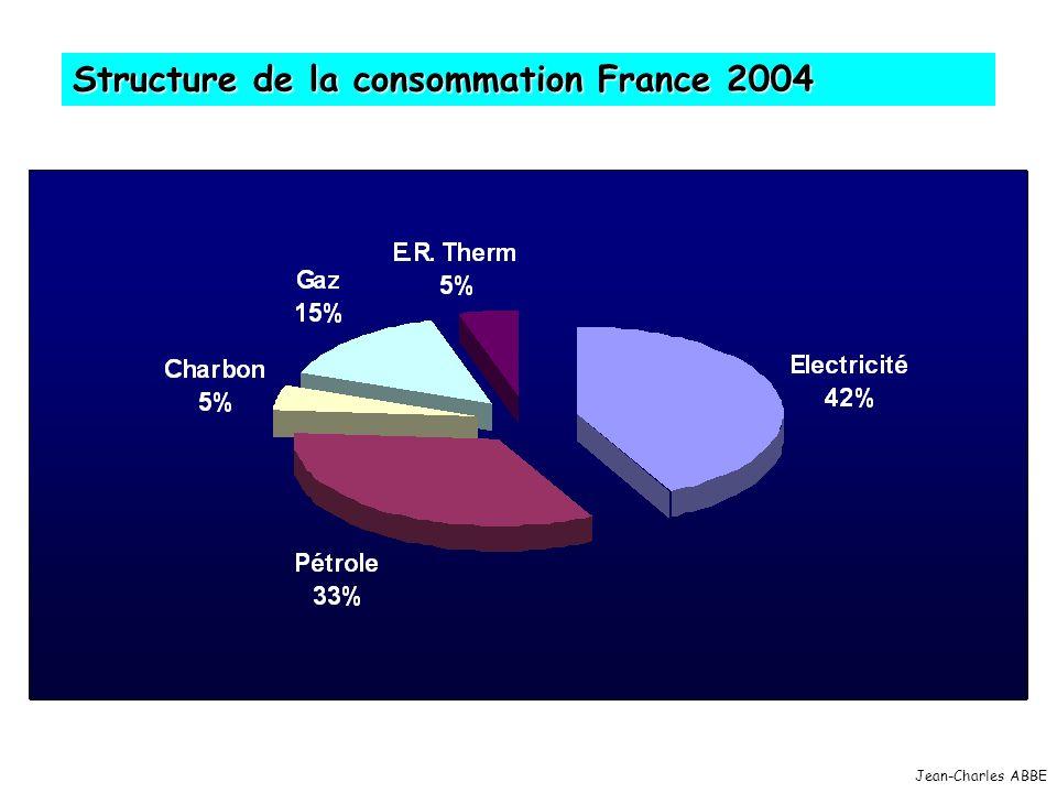Jean-Charles ABBE Structure de la consommation France 2004