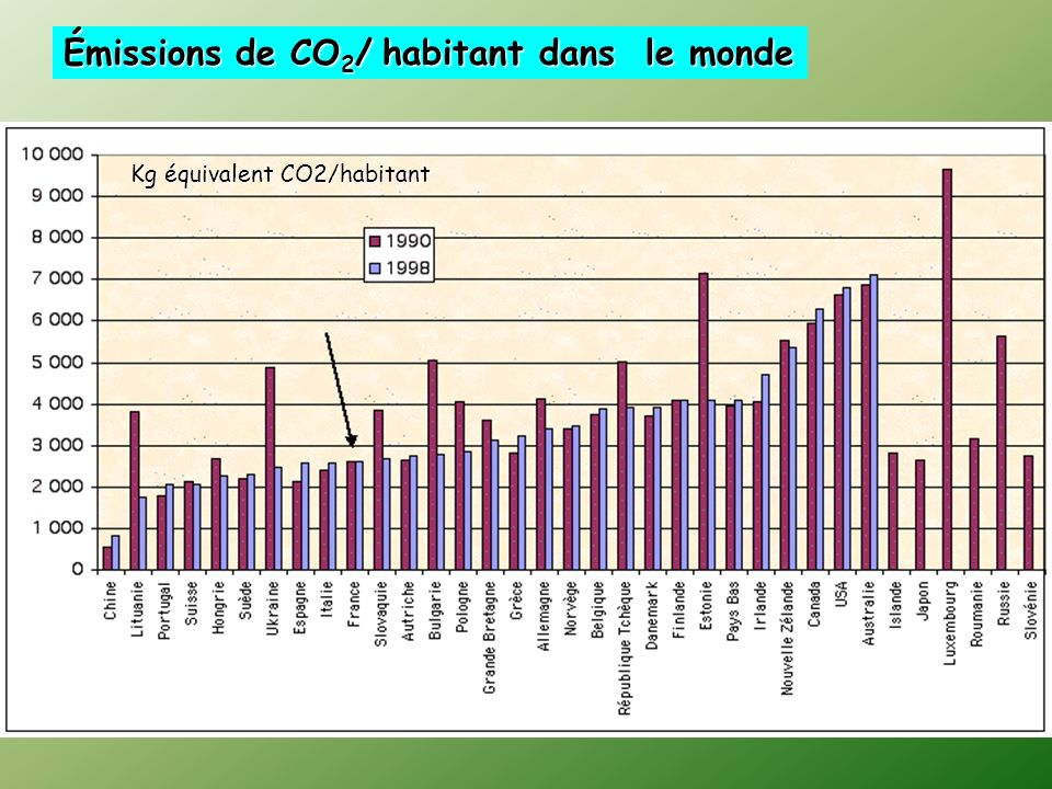 Émissions de CO 2 / habitant dans le monde Kg équivalent CO2/habitant