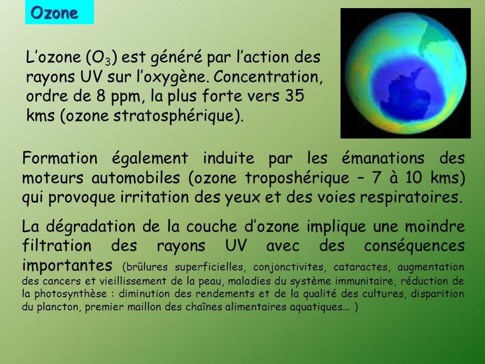 Ozone Lozone (O 3 ) est généré par laction des rayons UV sur loxygène.