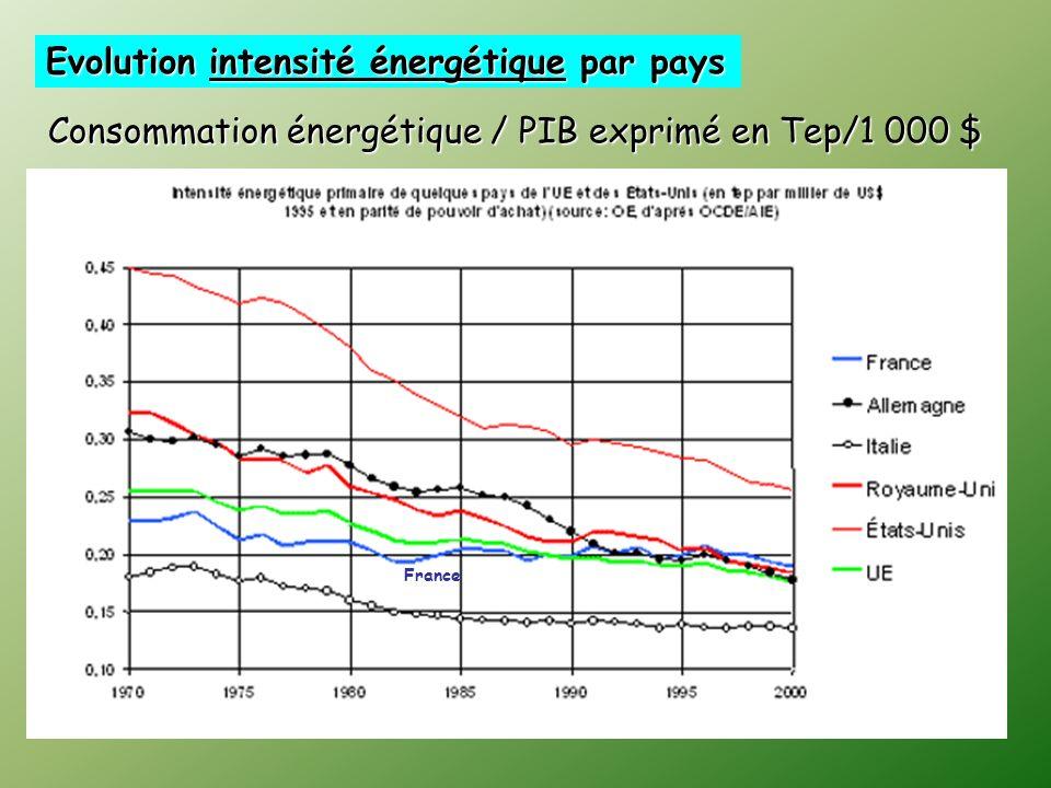 Evolution intensité énergétique par pays France Consommation énergétique / PIB exprimé en Tep/1 000 $