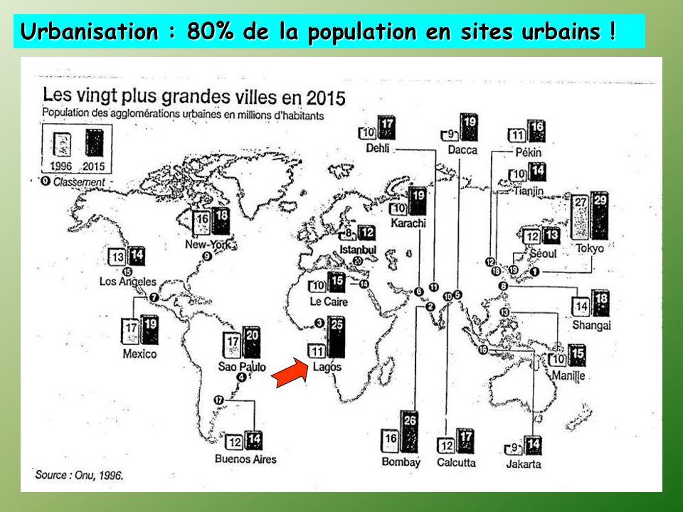 Urbanisation : 80% de la population en sites urbains !