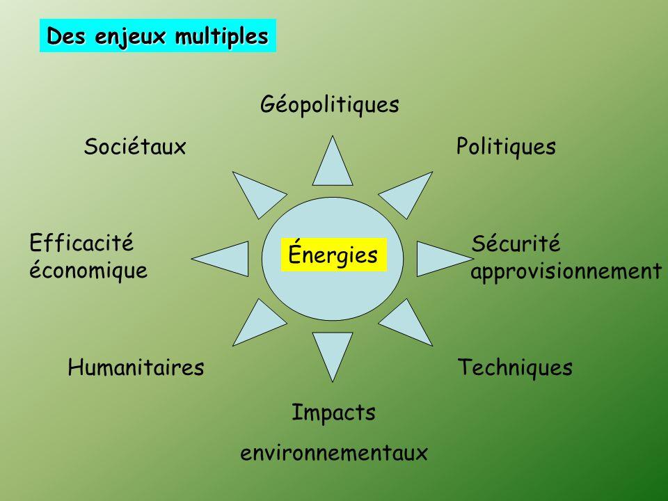 Énergies Sécurité approvisionnement Efficacité économique Impacts environnementaux HumanitairesTechniques PolitiquesSociétaux Géopolitiques Des enjeux multiples