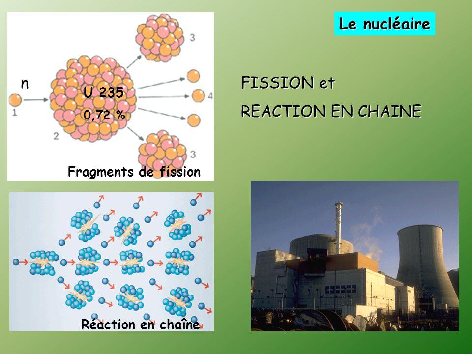 FISSION et REACTION EN CHAINE U 235 0,72 % n Fragments de fission Le nucléaire Réaction en chaîne