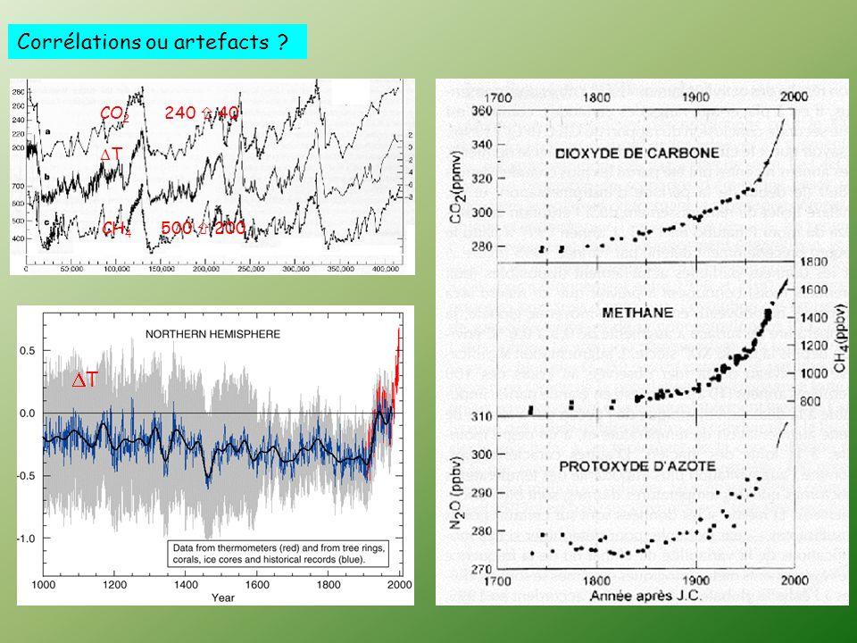 Des indicateurs climatiques et environnementaux préoccupants