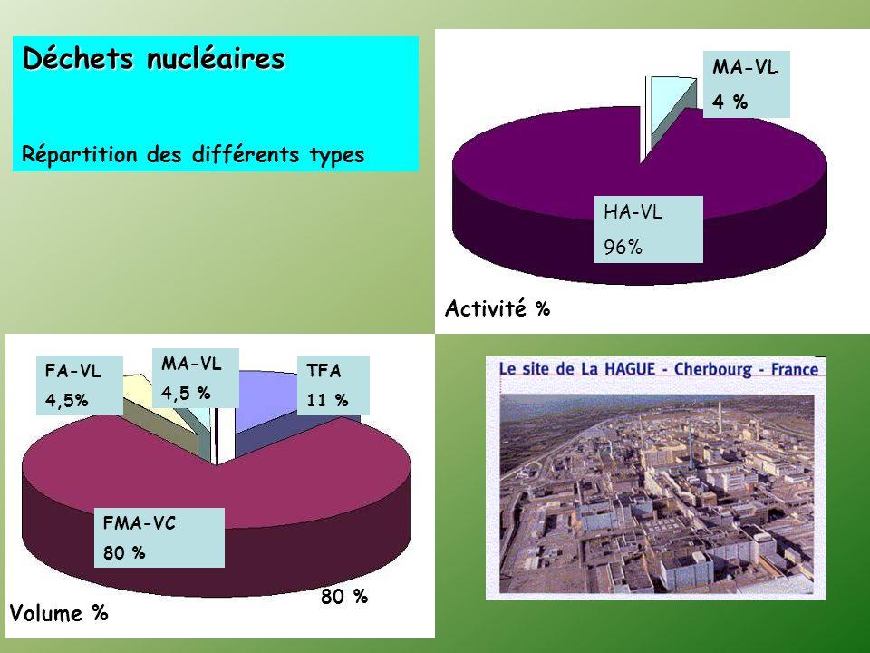 80 % FMA-VC 80 % TFA 11 % MA-VL 4,5 % FA-VL 4,5% Volume % MA-VL 4 % HA-VL 96% Activité % Déchets nucléaires Répartition des différents types