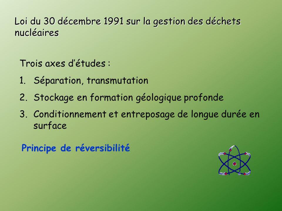 Loi du 30 décembre 1991 sur la gestion des déchets nucléaires Trois axes détudes : 1.Séparation, transmutation 2.Stockage en formation géologique profonde 3.Conditionnement et entreposage de longue durée en surface Principe de réversibilité
