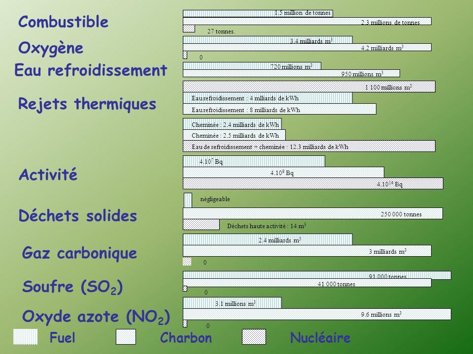 Combustible Eau refroidissement Soufre (SO 2 ) Oxyde azote (NO 2 ) 27 tonnes.