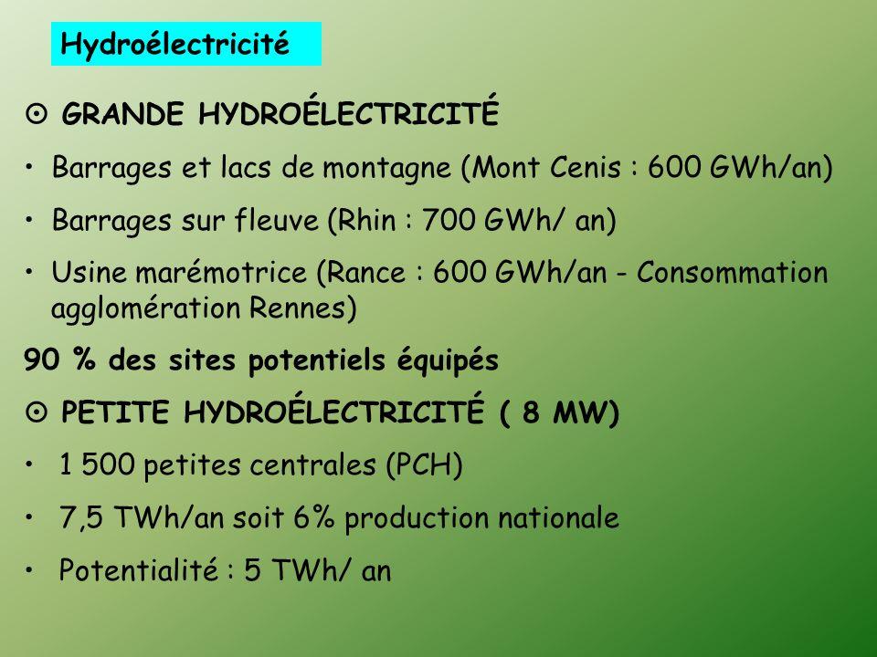 Hydroélectricité GRANDE HYDROÉLECTRICITÉ Barrages et lacs de montagne (Mont Cenis : 600 GWh/an) Barrages sur fleuve (Rhin : 700 GWh/ an) Usine marémotrice (Rance : 600 GWh/an - Consommation agglomération Rennes) 90 % des sites potentiels équipés PETITE HYDROÉLECTRICITÉ ( 8 MW) 1 500 petites centrales (PCH) 7,5 TWh/an soit 6% production nationale Potentialité : 5 TWh/ an