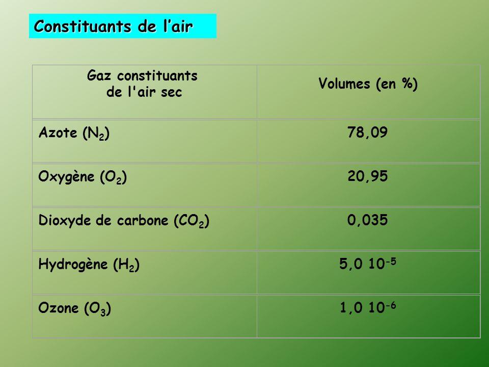 Gaz constituants de l air sec Volumes (en %) Azote (N 2 )78,09 Oxygène (O 2 )20,95 Dioxyde de carbone (CO 2 )0,035 Hydrogène (H 2 )5,0 10 -5 Ozone (O 3 )1,0 10 -6 Constituants de lair