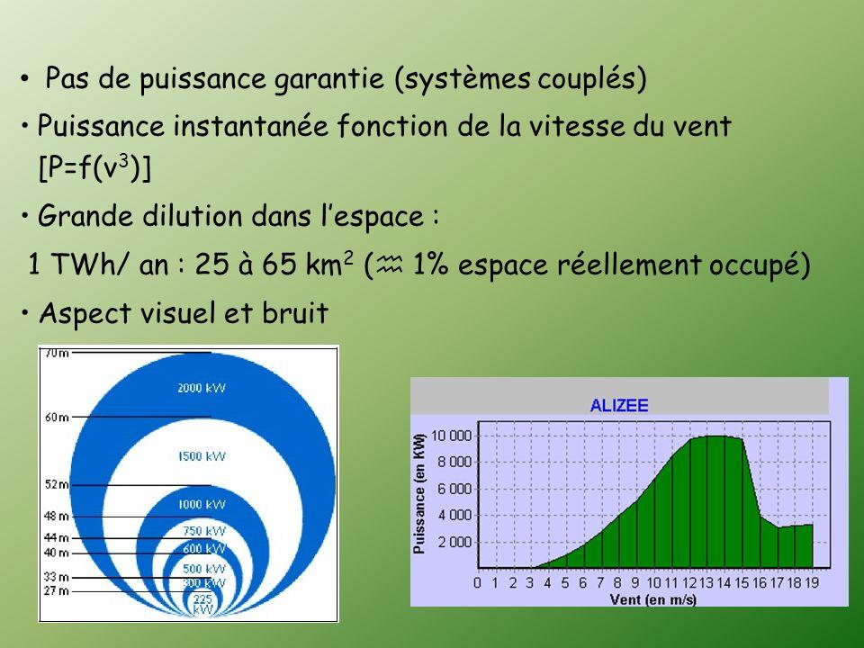 Pas de puissance garantie (systèmes couplés) Puissance instantanée fonction de la vitesse du vent [P=f(v 3 )] Grande dilution dans lespace : 1 TWh/ an : 25 à 65 km 2 ( 1% espace réellement occupé) Aspect visuel et bruit
