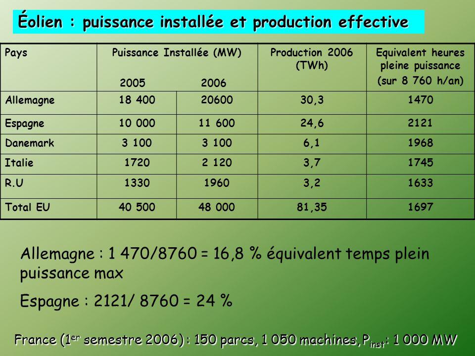 Puissance (nominale) : 2 kW Production annuelle attendue : 2kw x 24 heures x 365 jours = 17 200 kWh/an Production électrique réelle : 3 500 kWh/an Ren
