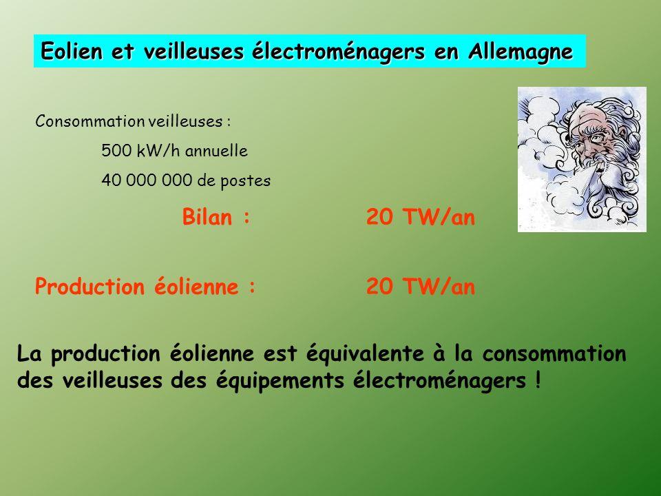 PaysPuissance Installée (MW) 2005 2006 Production 2006 (TWh) Equivalent heures pleine puissance (sur 8 760 h/an) Allemagne18 4002060030,31470 Espagne1